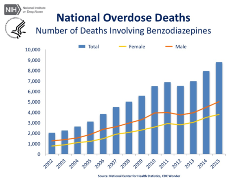 benzo overdose death graph- in favor of MMJ for anxiety